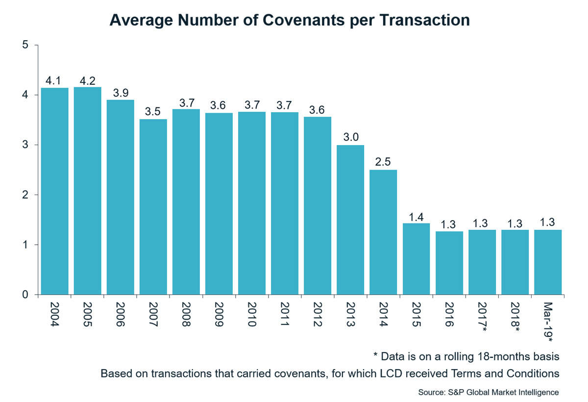 Graph showing average number of covenants per transaction